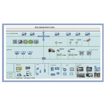 SHINVA Process Information System