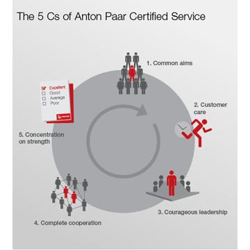 Anton Paar Certified Service