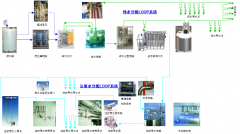 Solution for Pharmaceutical Water System