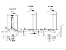 water equipment filtration sstems