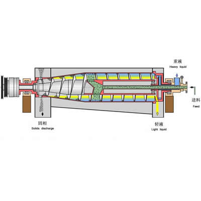 Tricanter centrifuge