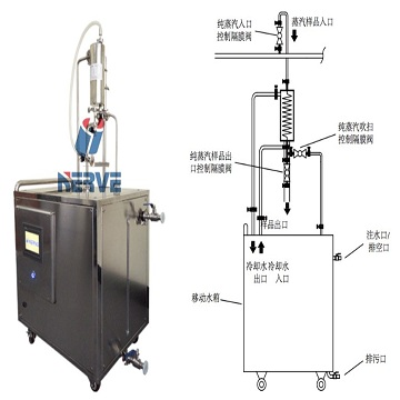 Aseptic grade pure steam intelligent sampling system NSQ5
